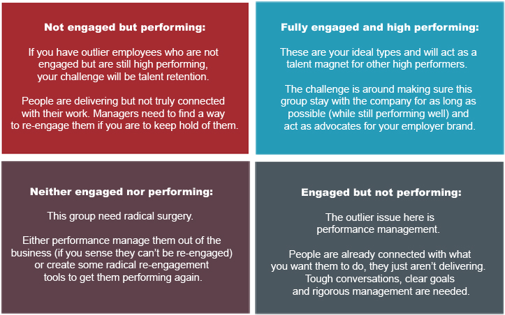 Customer Engagement Matrix Pictures To Pin On Pinterest